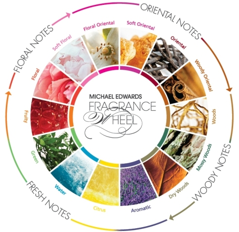 the-fragrance-wheel